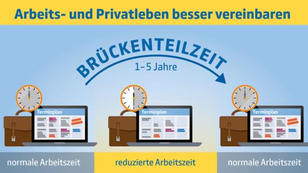 Foto_Bundesregierung_befr.Teilzeit