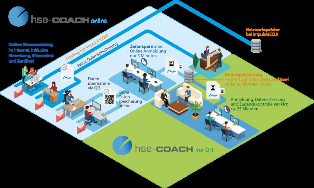 Infografik HSE-coach